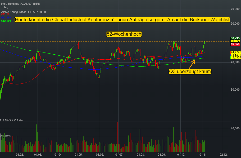 Herc Holdings (0,15%)