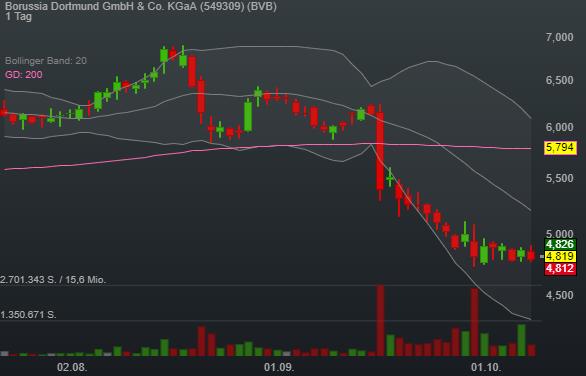 Borussia Dortmund GmbH & Co. KGaA (0,61%)