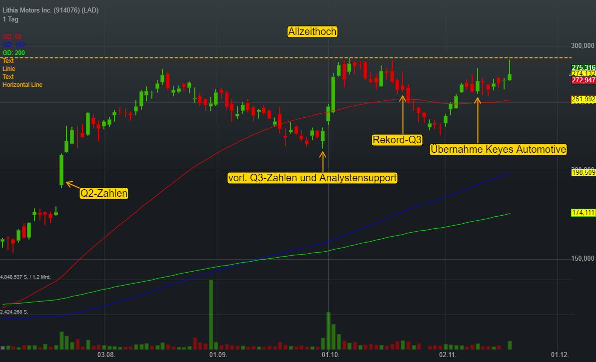 Lithia Motors Inc. (0,01%)