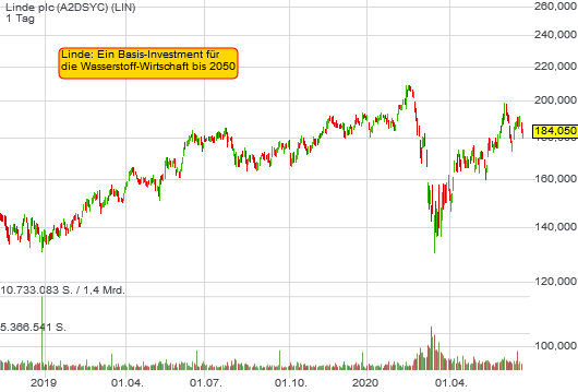 Linde plc (0,88%)