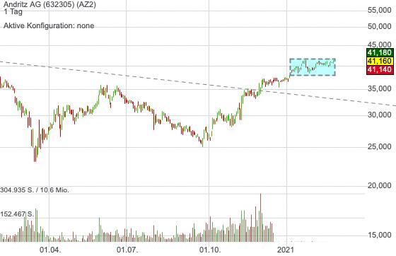 Andritz AG (1,20%)