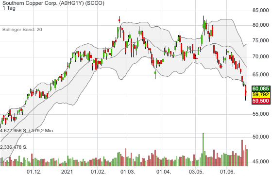 Southern Copper Corp. (0,53%)