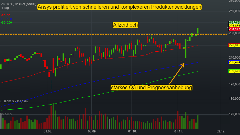 ANSYS (0,73%)
