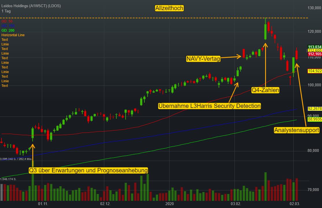 Leidos Holdings (3,01%)