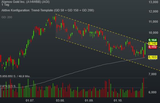 Alamos Gold Inc. (12,56%)