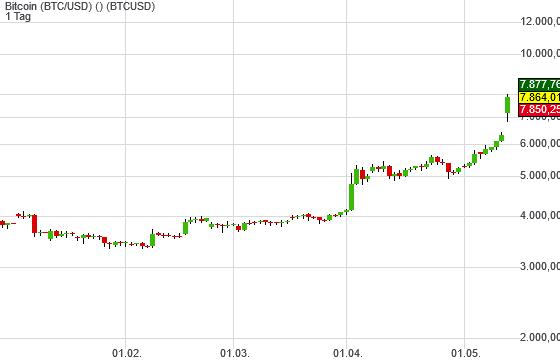 Bitcoin (BTC/USD) (24,37%)