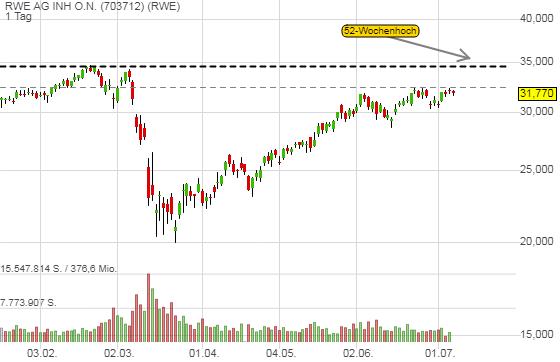 RWE AG INH O.N. (-1,06%)