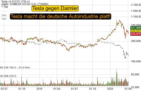 Tesla (15,94%)