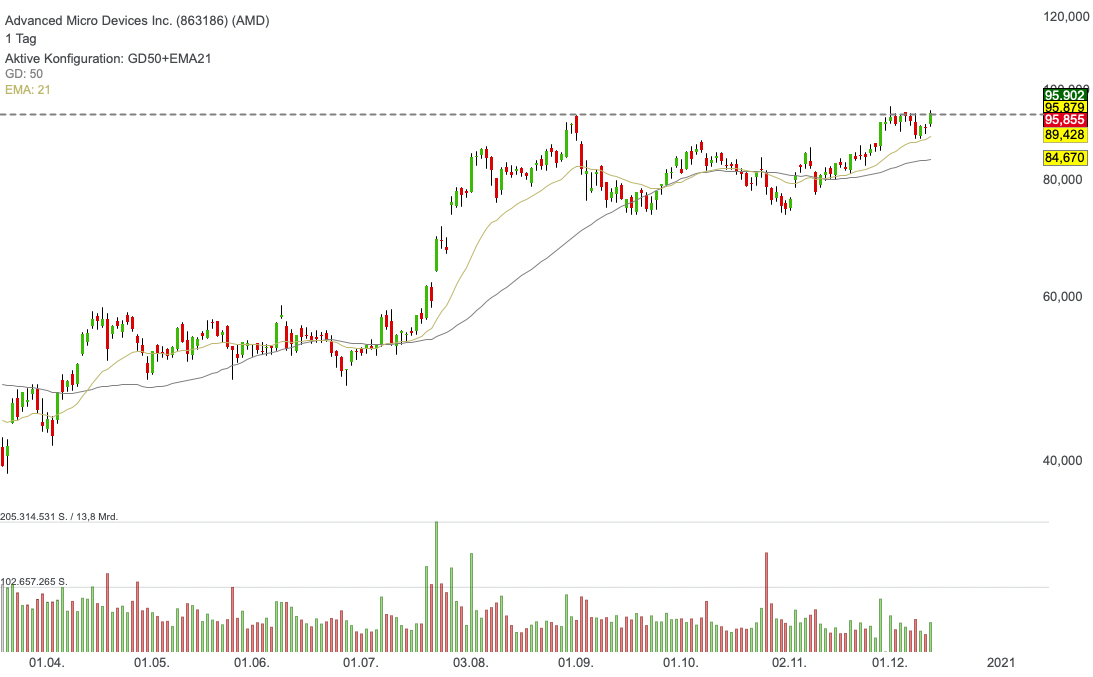Advanced Micro Devices Inc. (1,16%)